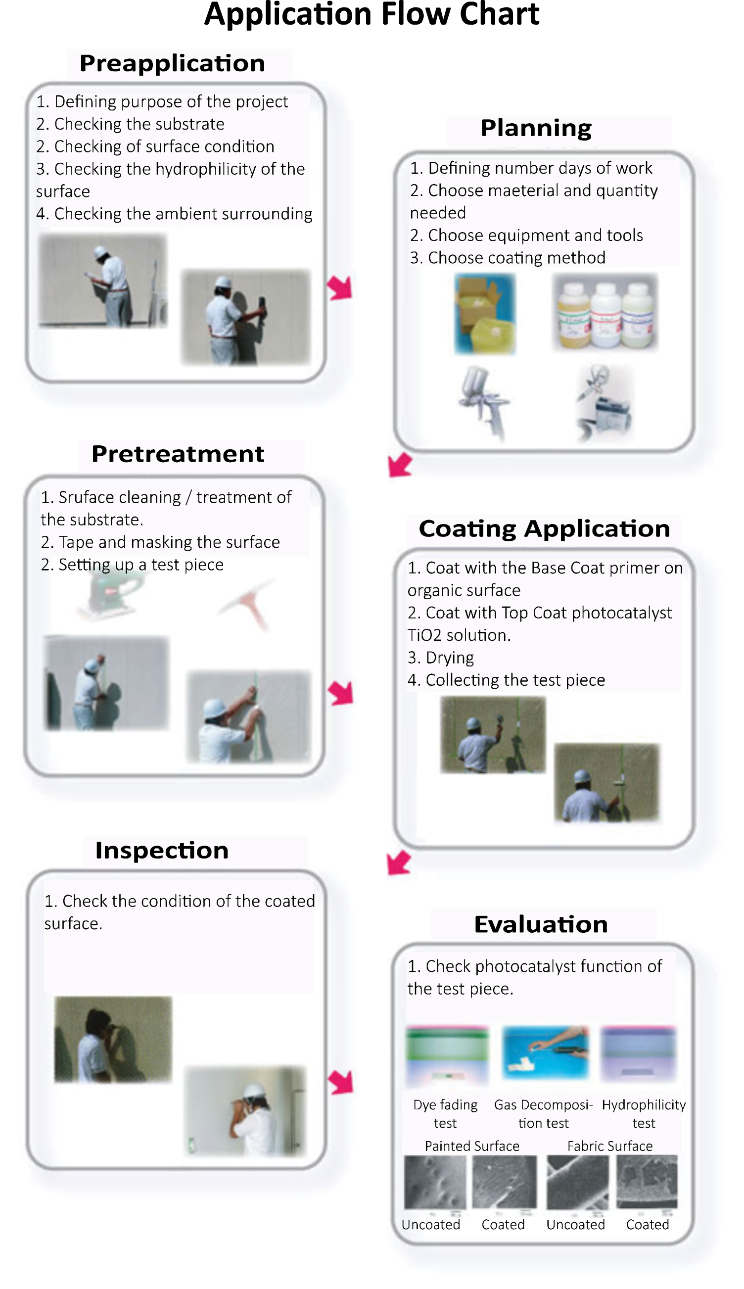 Paint coating: types and methods of application