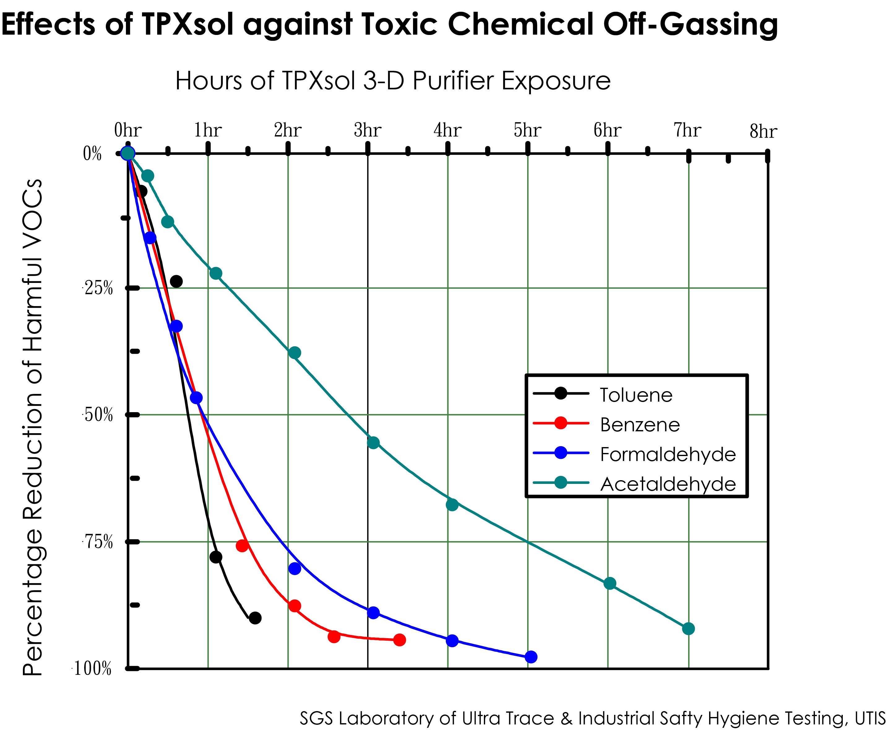 TPXsol against toxic chemical off-gassing