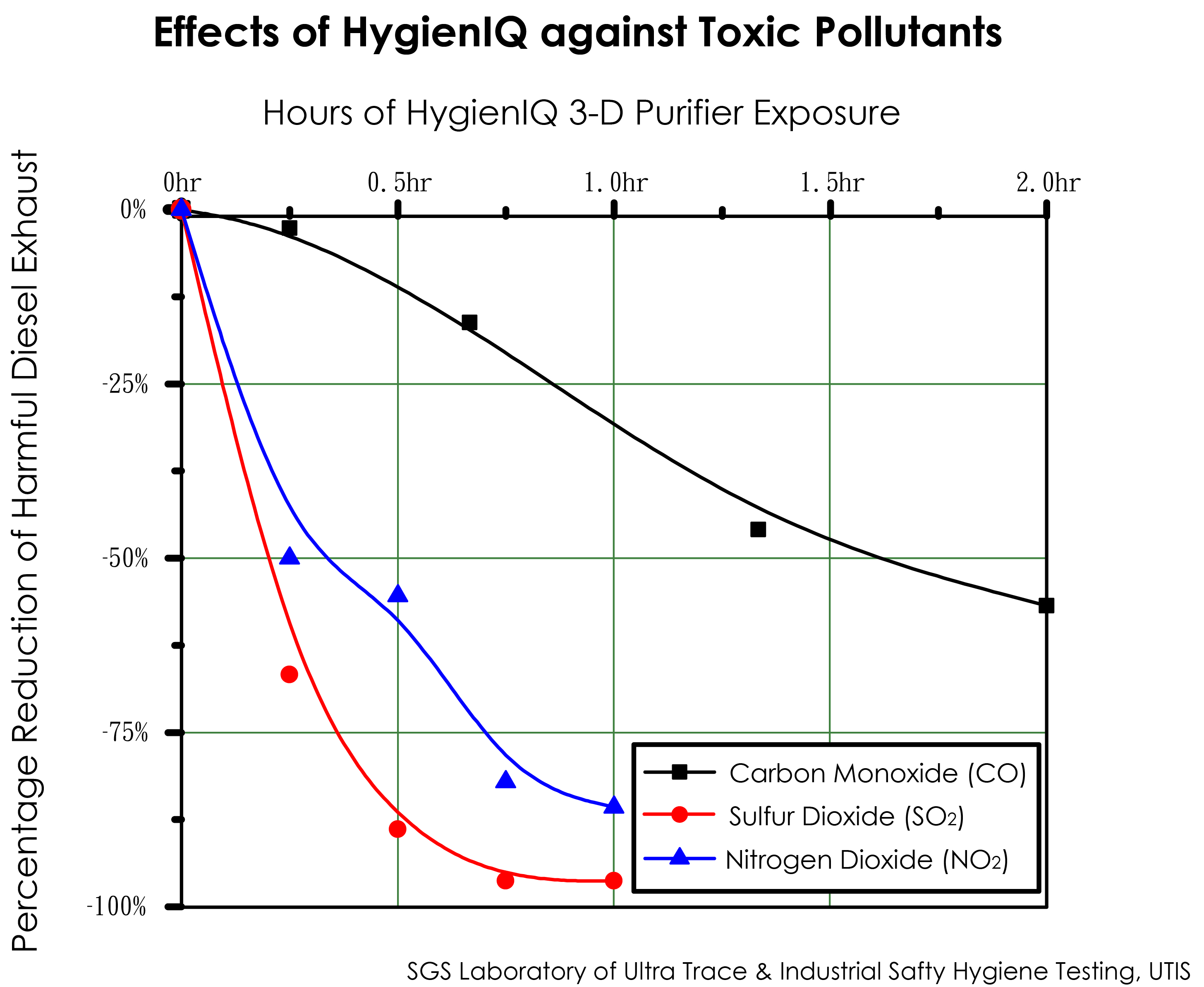 HygienIQ against toxic pollutants