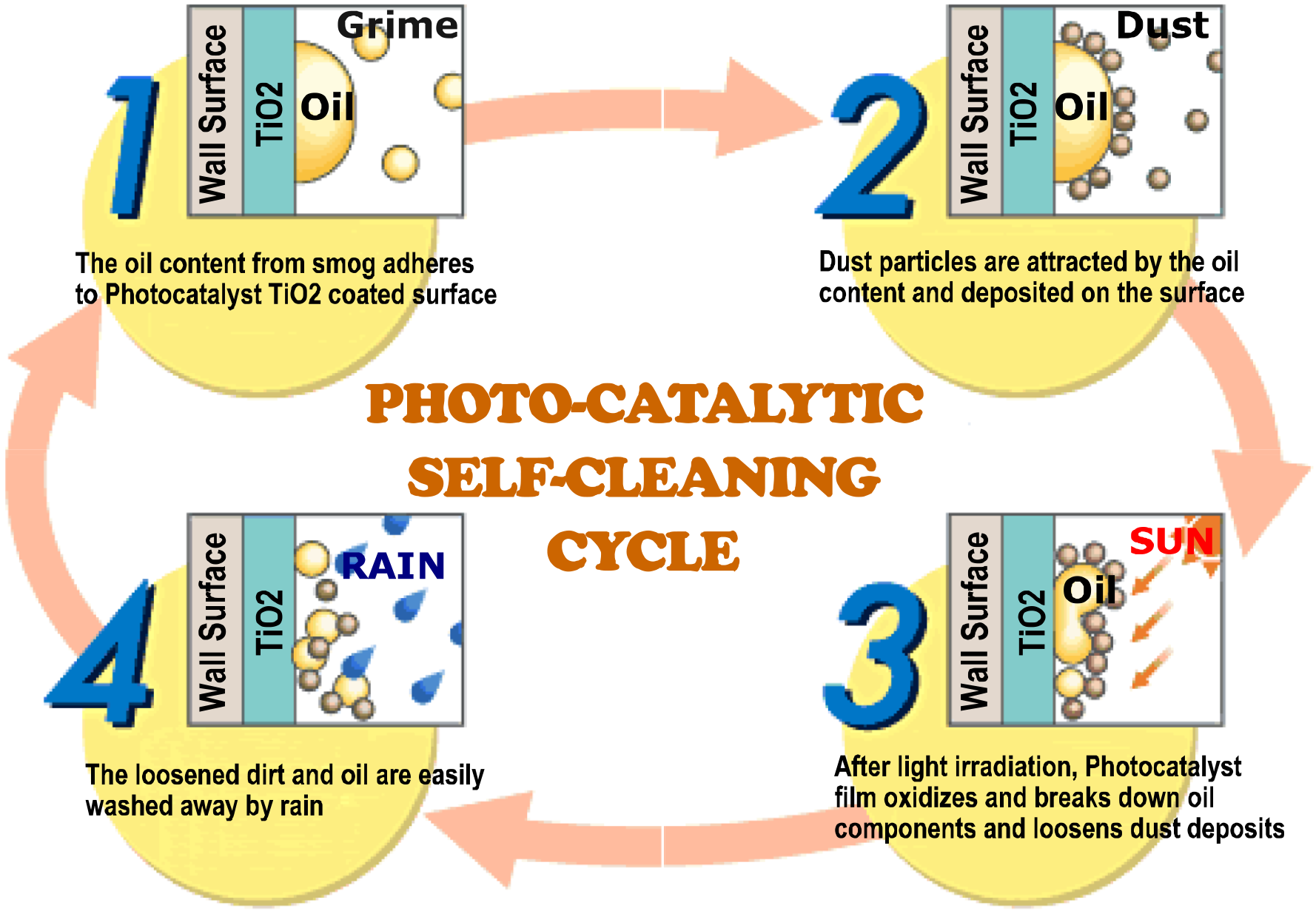 Photocatalytic self cleaning cycle