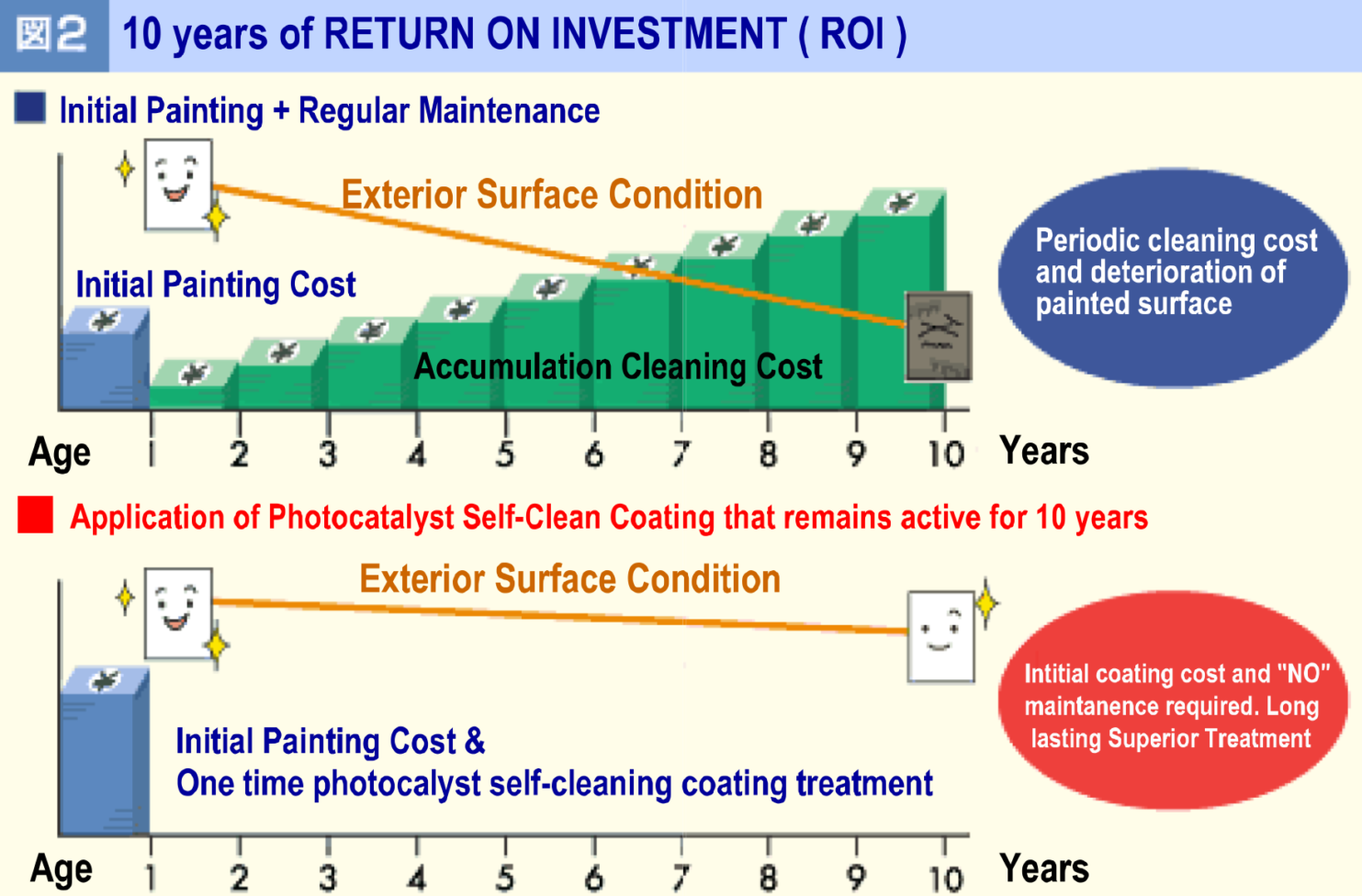 Self Cleaning building 10 years of return on investment ( ROI )